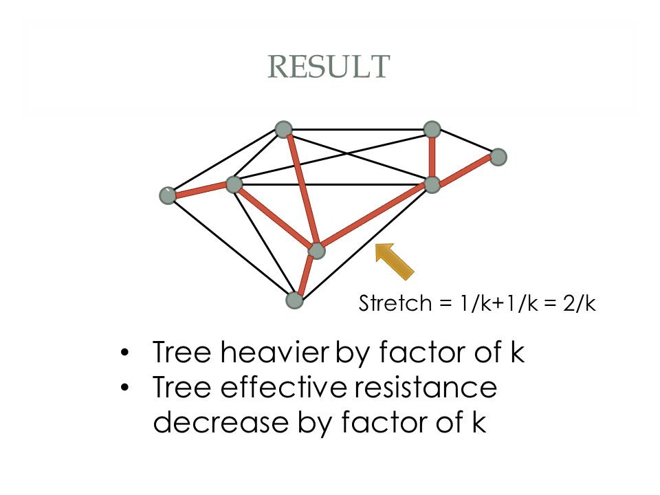 RESULT Tree heavier by factor of k Tree effective resistance decrease by factor of k ` Stretch = 1/k+1/k = 2/k