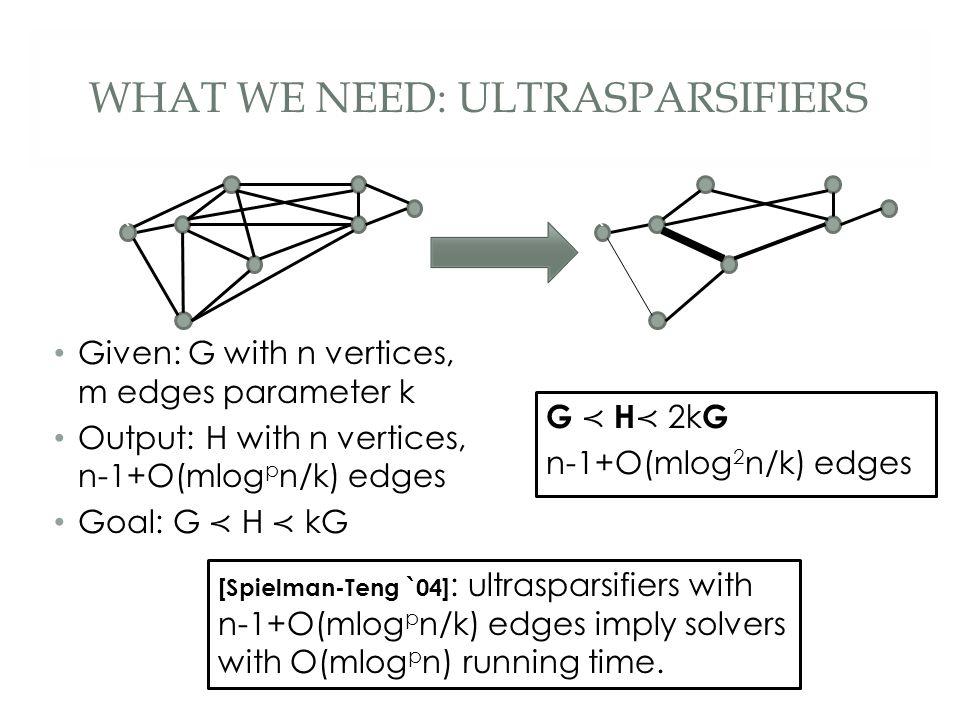 WHAT WE NEED: ULTRASPARSIFIERS [Spielman-Teng `04] : ultrasparsifiers with n-1+O(mlog p n/k) edges imply solvers with O(mlog p n) running time.