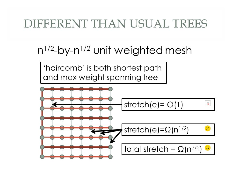 DIFFERENT THAN USUAL TREES n 1/2 -by-n 1/2 unit weighted mesh stretch(e)= O(1)total stretch = Ω(n 3/2 )stretch(e)=Ω(n 1/2 ) 'haircomb' is both shortes