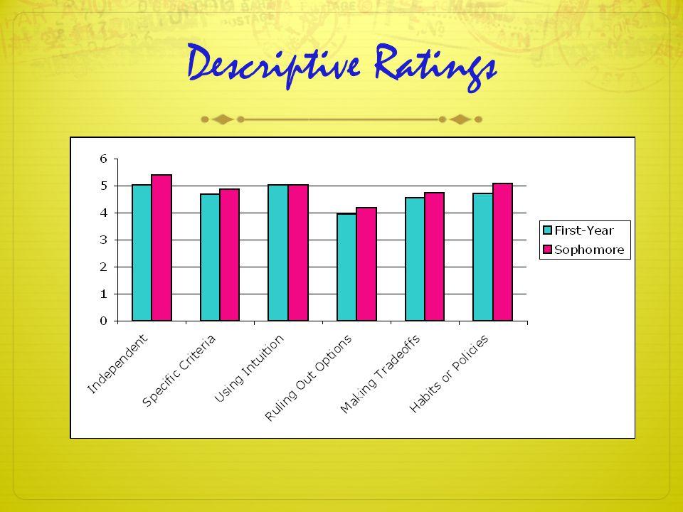Descriptive Ratings