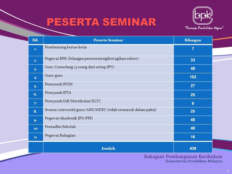 Peneraju Pendidikan Negara PESERTA SEMINAR. 5 Bil.Peserta SeminarBilangan 1.