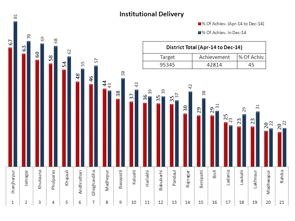 Institutional Delivery (Apr-13 to Dec-13) (Apr-14 to Dec-14) 4141142814
