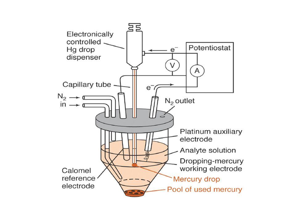 VOLTAMETRI Pengukuran arus sebagai fungsi perubahan potensial POLAROGRAFI: Heyrovsky (1922): melakukan percobaan voltametri yang pertama dengan elektr