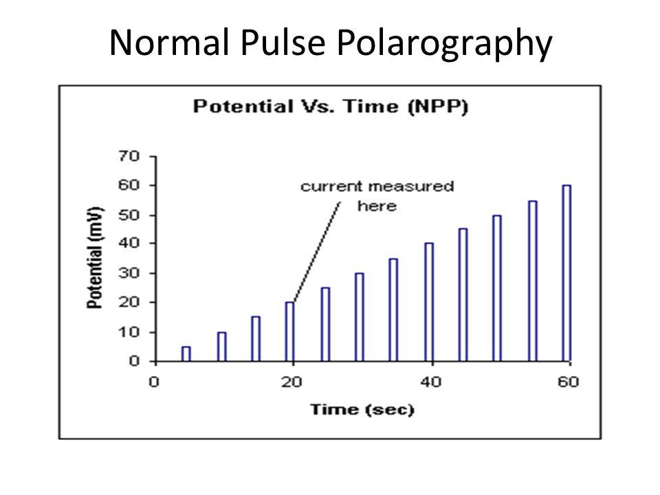 Other types of Polarography Examples refer to polarography but are applicable to other votammetric methods as well all attempt to improve signal to noise usually by removing capacitive arus listriks