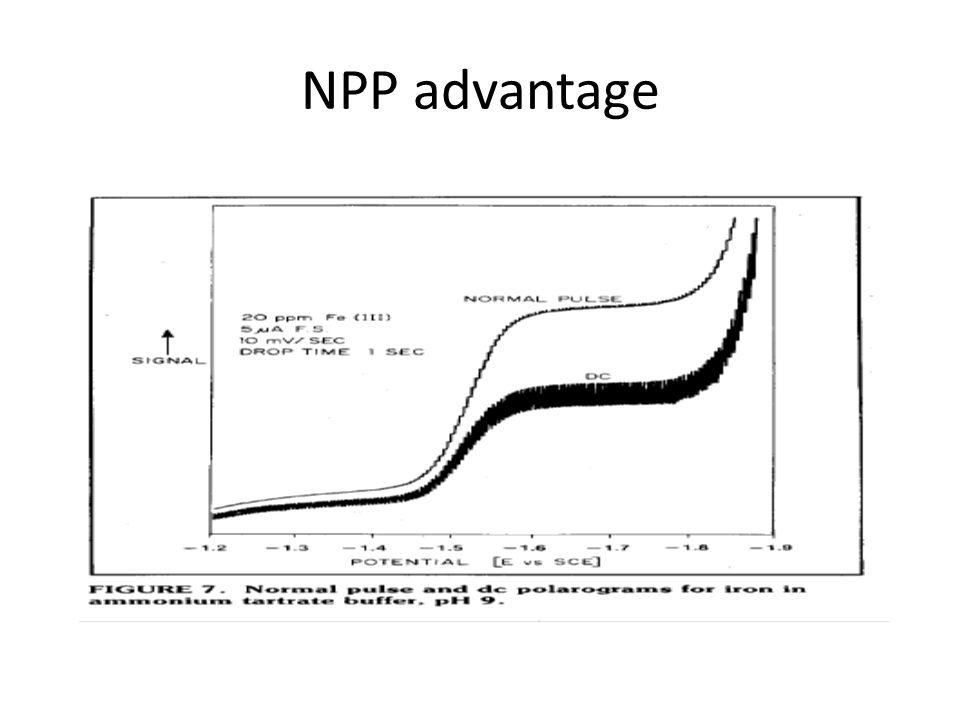 Normal Pulse Polarography