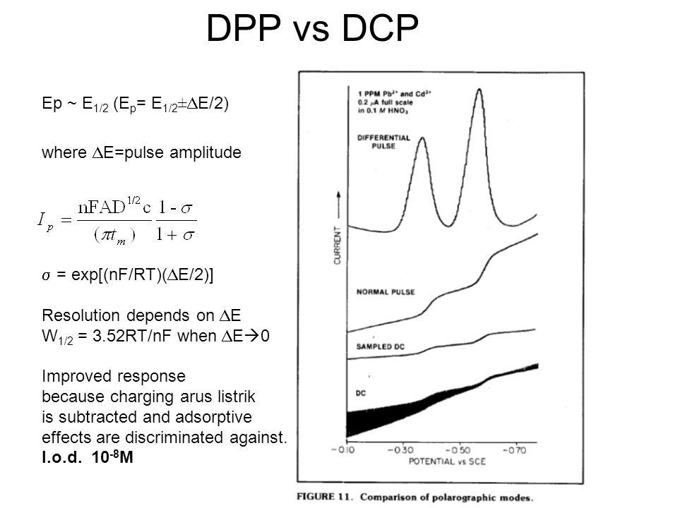 Differential pulse voltametri