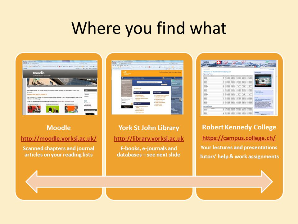 Where you find what Moodle http://moodle.yorksj.ac.uk/ Scanned chapters and journal articles on your reading lists York St John Library http://library.yorksj.ac.uk E-books, e-journals and databases – see next slide Robert Kennedy College https://campus.college.ch/ Your lectures and presentations Tutors' help & work assignments