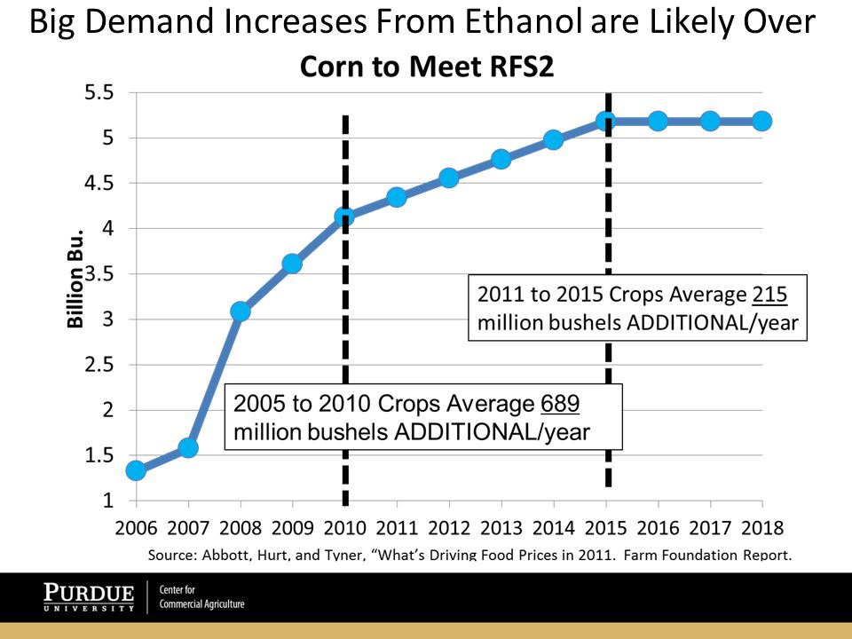 Big Demand Increases From Ethanol are Likely Over