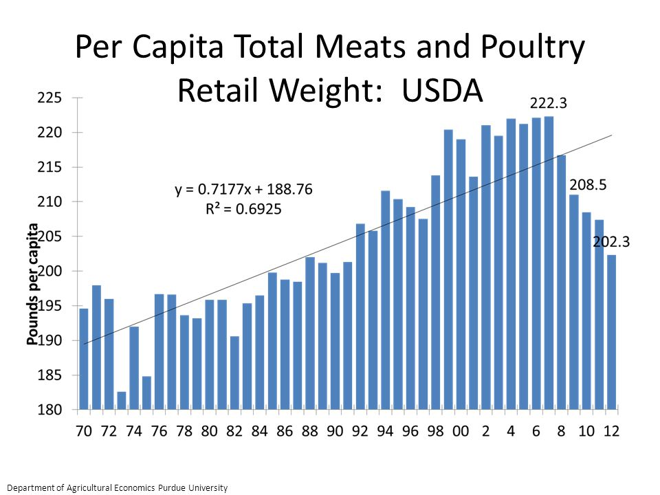 Per Capita Total Meats and Poultry Retail Weight: USDA Department of Agricultural Economics Purdue University