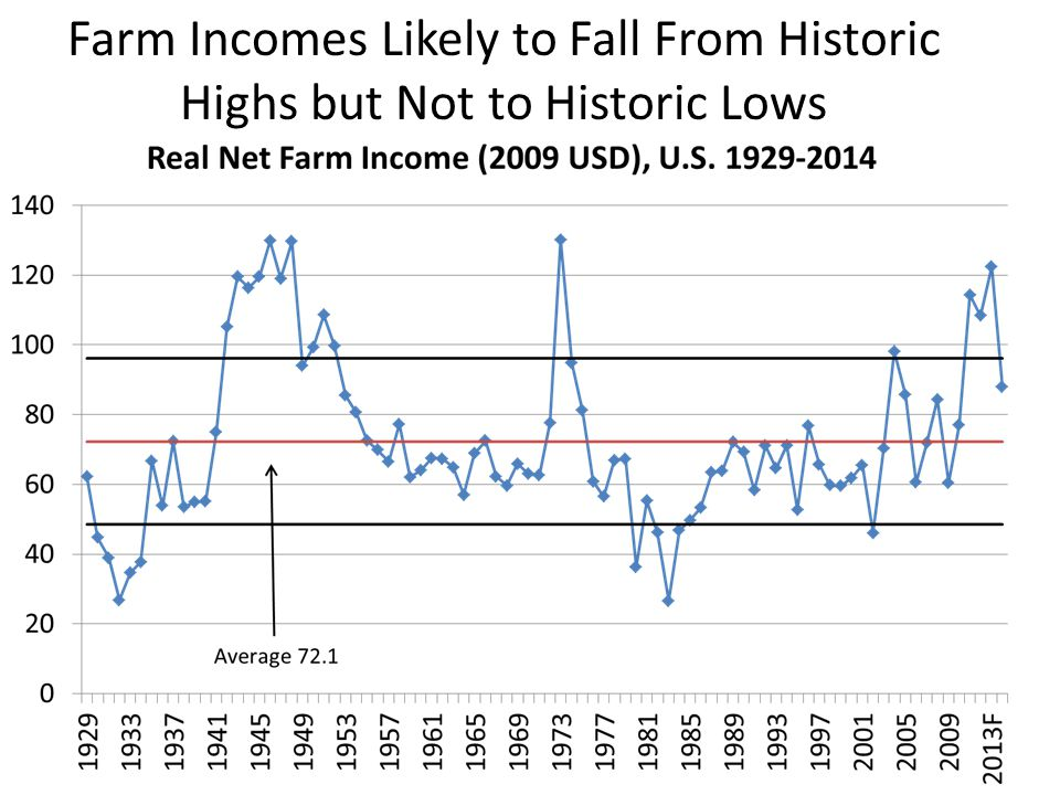 Farm Incomes Likely to Fall From Historic Highs but Not to Historic Lows