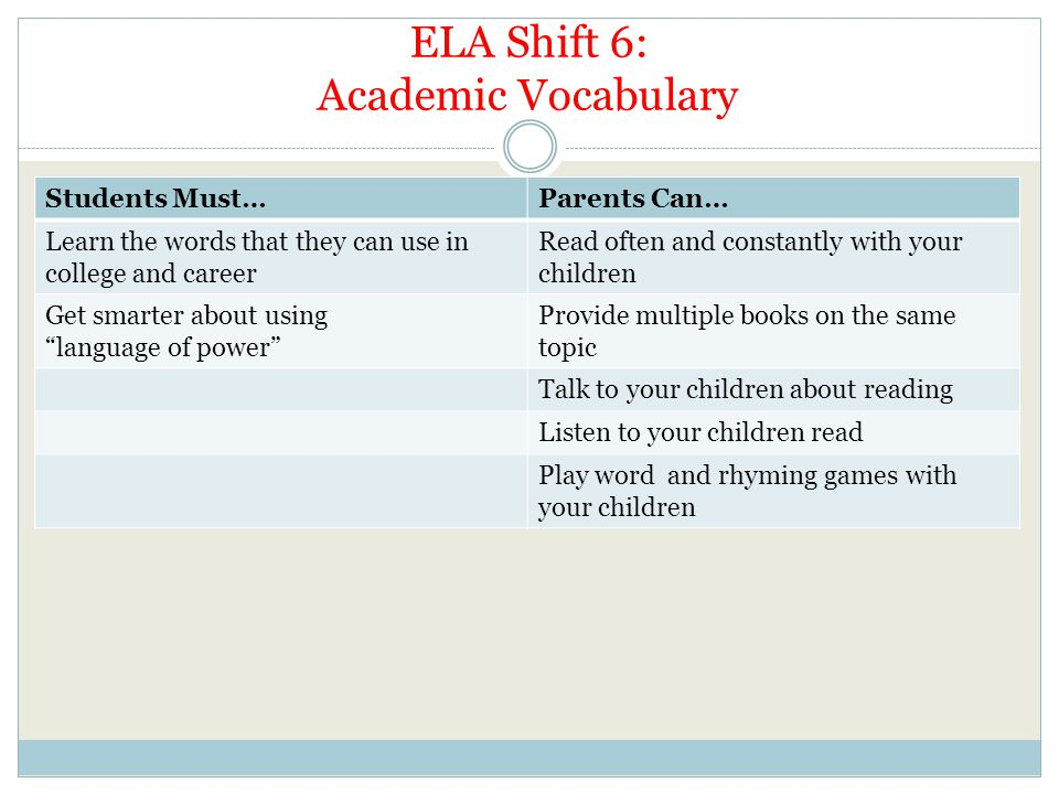 ELA Shift 6: Academic Vocabulary Students Must…Parents Can… Learn the words that they can use in college and career Read often and constantly with your children Get smarter about using language of power Provide multiple books on the same topic Talk to your children about reading Listen to your children read Play word and rhyming games with your children