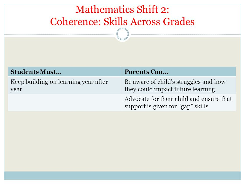 Mathematics Shift 2: Coherence: Skills Across Grades Students Must…Parents Can… Keep building on learning year after year Be aware of child's struggles and how they could impact future learning Advocate for their child and ensure that support is given for gap skills
