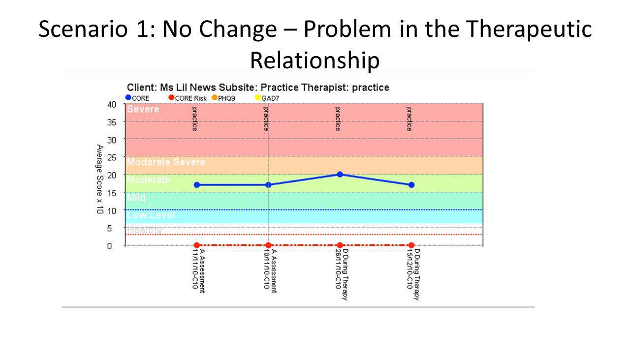 Scenario 1: No Change – Problem in the Therapeutic Relationship