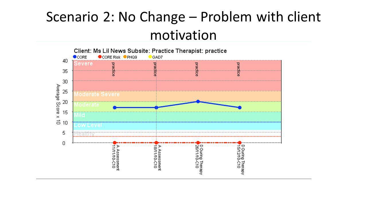 Scenario 2: No Change – Problem with client motivation