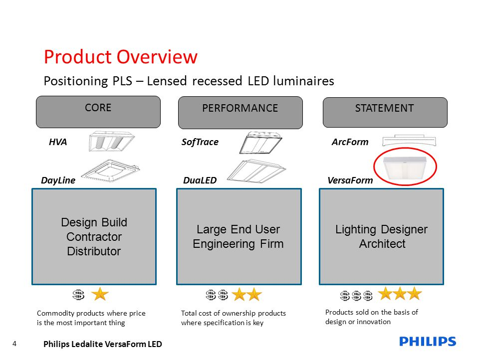 Philips Ledalite VersaForm LED 15 Product Overview Competitive Analysis