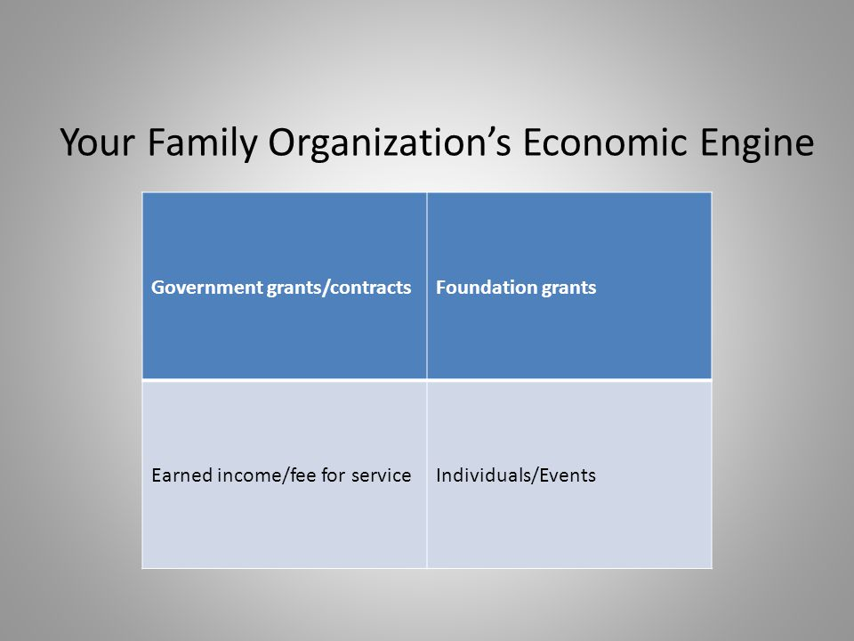 Your Family Organization's Economic Engine Government grants/contractsFoundation grants Earned income/fee for serviceIndividuals/Events