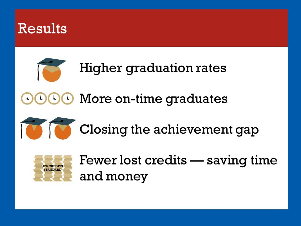 Results Higher graduation rates More on-time graduates Closing the achievement gap Fewer lost credits — saving time and money