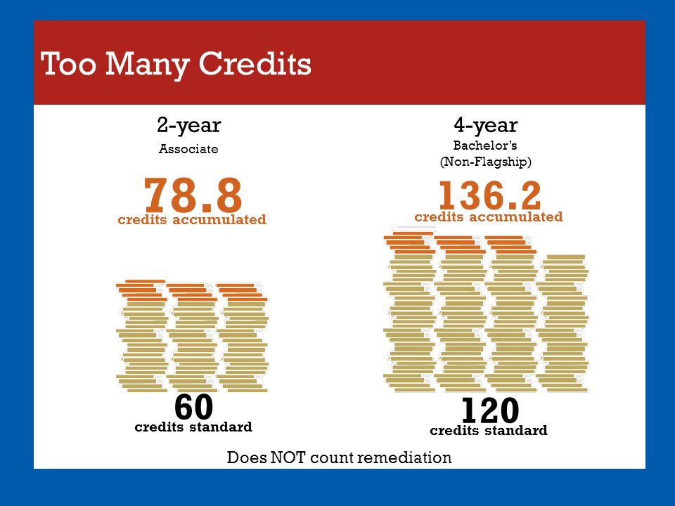 Too Many Credits 78.8 credits accumulated 136.2 credits accumulated Does NOT count remediation 60 credits standard 120 credits standard 2-year Associa
