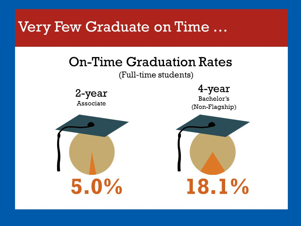 Very Few Graduate on Time … On-Time Graduation Rates (Full-time students) 5.0%18.1% 2-year Associate 4-year Bachelor's (Non-Flagship)