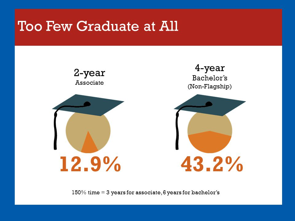 Too Few Graduate at All 12.9%43.2% 150% time = 3 years for associate, 6 years for bachelor's 4-year Bachelor's (Non-Flagship) 2-year Associate