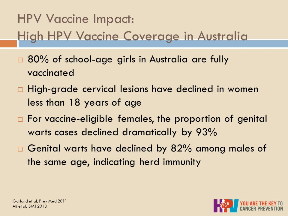 HPV Vaccine Impact: High HPV Vaccine Coverage in Australia  80% of school-age girls in Australia are fully vaccinated  High-grade cervical lesions have declined in women less than 18 years of age  For vaccine-eligible females, the proportion of genital warts cases declined dramatically by 93%  Genital warts have declined by 82% among males of the same age, indicating herd immunity Garland et al, Prev Med 2011 Ali et al, BMJ 2013