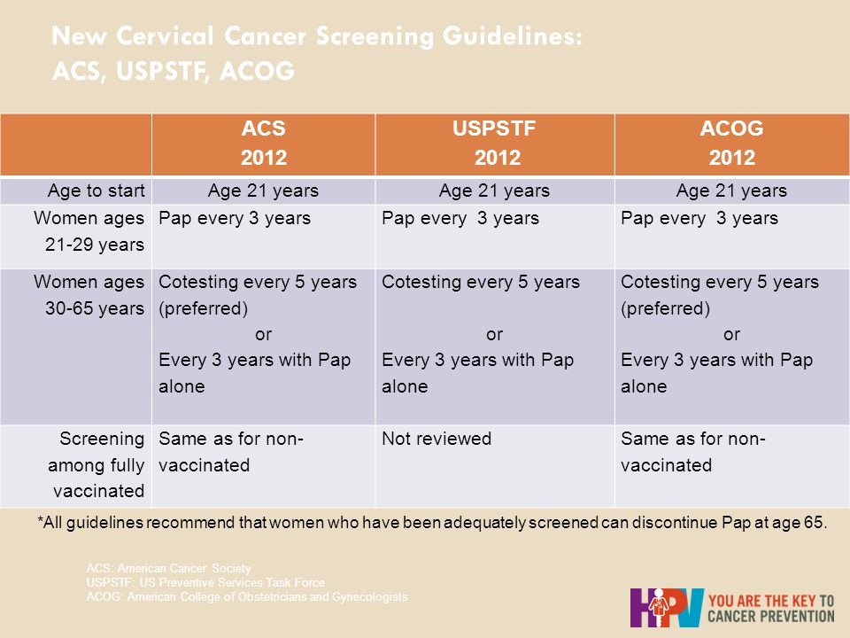 New Cervical Cancer Screening Guidelines: ACS, USPSTF, ACOG ACS 2012 USPSTF 2012 ACOG 2012 Age to startAge 21 years Women ages 21-29 years Pap every 3 years Pap every 3 years Women ages 30-65 years Cotesting every 5 years (preferred) or Every 3 years with Pap alone Cotesting every 5 years or Every 3 years with Pap alone Cotesting every 5 years (preferred) or Every 3 years with Pap alone Screening among fully vaccinated Same as for non- vaccinated Not reviewedSame as for non- vaccinated *All guidelines recommend that women who have been adequately screened can discontinue Pap at age 65.