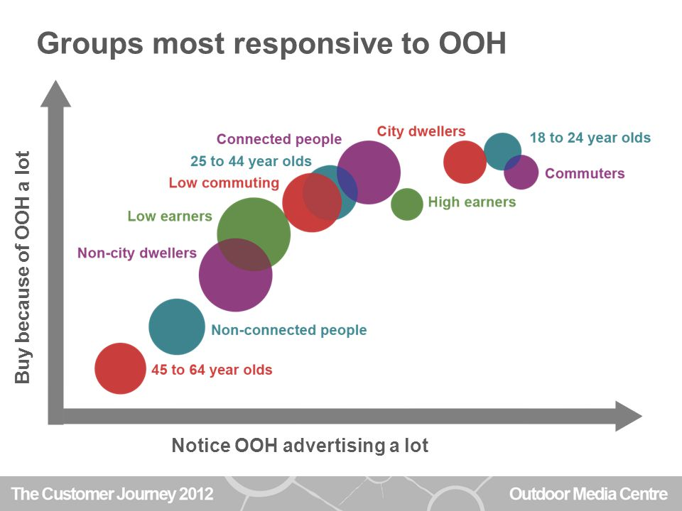 Groups most responsive to OOH Notice OOH advertising a lot Buy because of OOH a lot