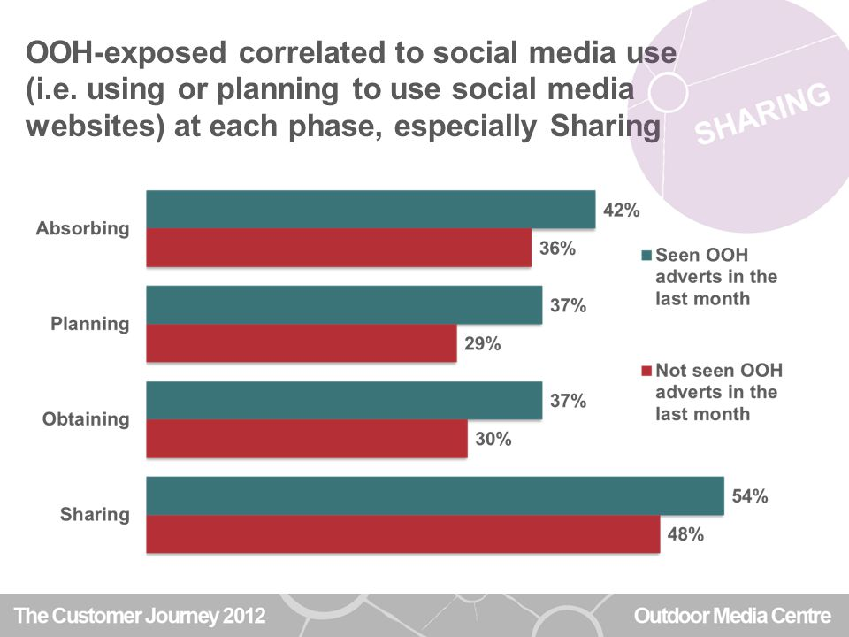 OOH-exposed correlated to social media use (i.e.