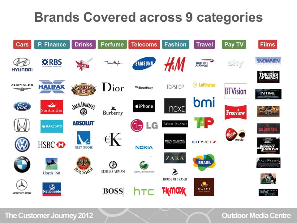 Brands Covered across 9 categories