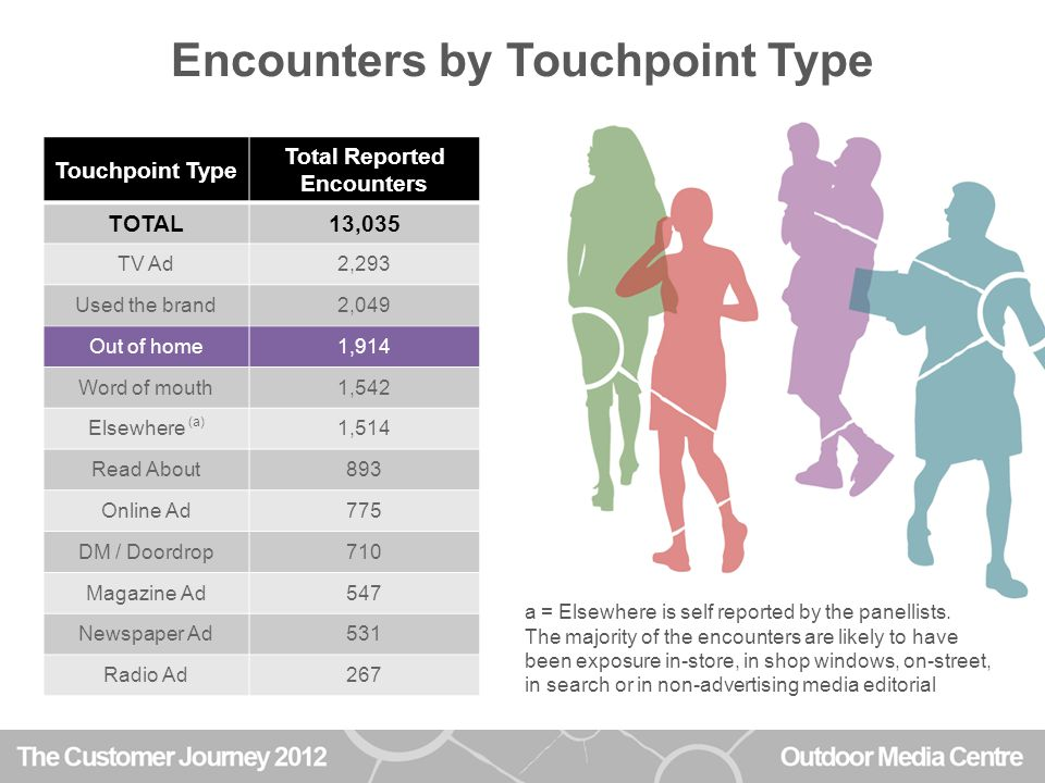 Encounters by Touchpoint Type Touchpoint Type Total Reported Encounters TOTAL13,035 TV Ad2,293 Used the brand2,049 Out of home1,914 Word of mouth1,542 Elsewhere (a) 1,514 Read About893 Online Ad775 DM / Doordrop710 Magazine Ad547 Newspaper Ad531 Radio Ad267 a = Elsewhere is self reported by the panellists.