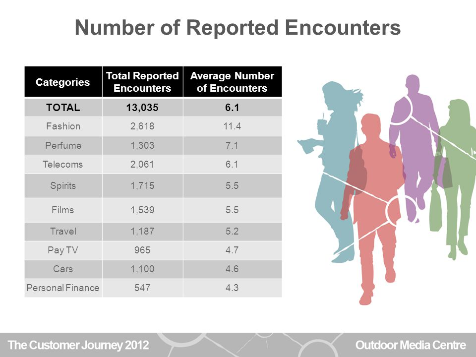 Number of Reported Encounters Categories Total Reported Encounters Average Number of Encounters TOTAL13,0356.1 Fashion2,61811.4 Perfume1,3037.1 Telecoms2,0616.1 Spirits1,7155.5 Films1,5395.5 Travel1,1875.2 Pay TV9654.7 Cars1,1004.6 Personal Finance5474.3