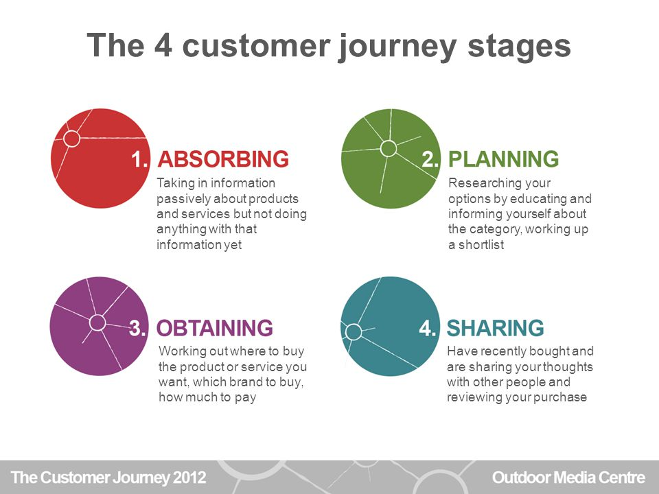Customer Journey Movements 28%30% 18% 70%46% 24% 38% Average across all product categories covered by the project