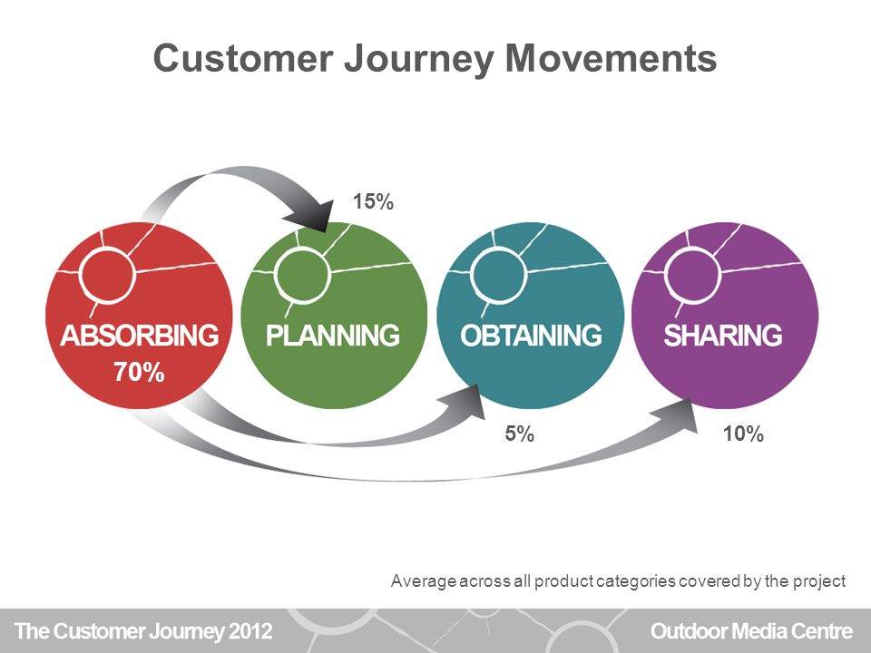 Customer Journey Movements 15% 5%10% 70% 46%24%38% Average across all product categories covered by the project