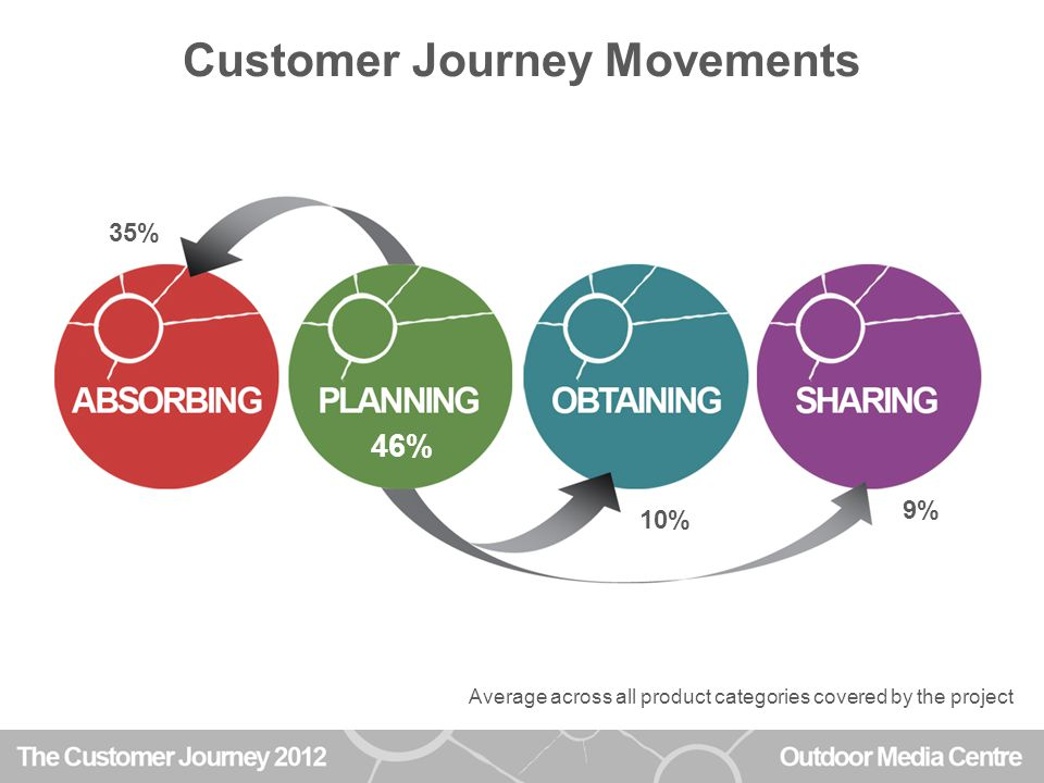Customer Journey Movements 35% 10% 9% 70% 46% 24%38% Average across all product categories covered by the project