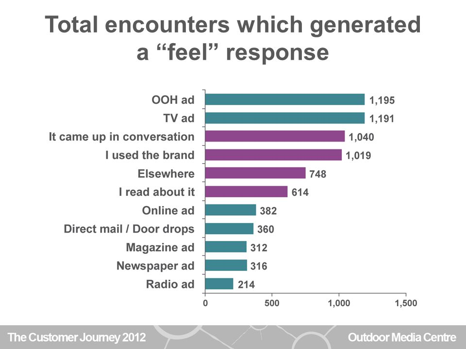 Total encounters which generated a feel response