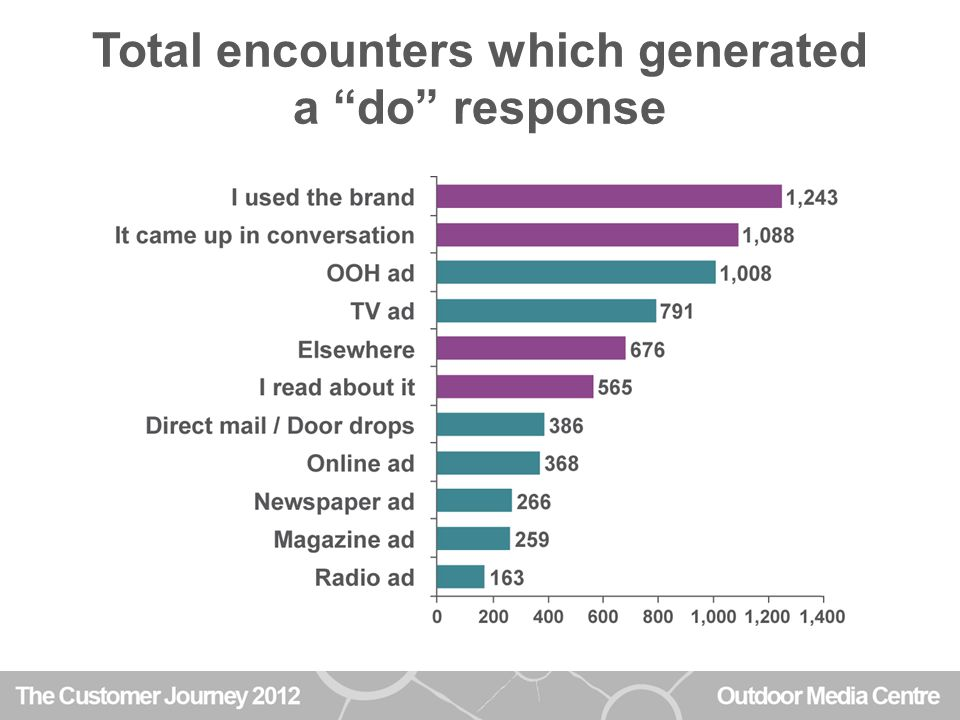 Total encounters which generated a do response
