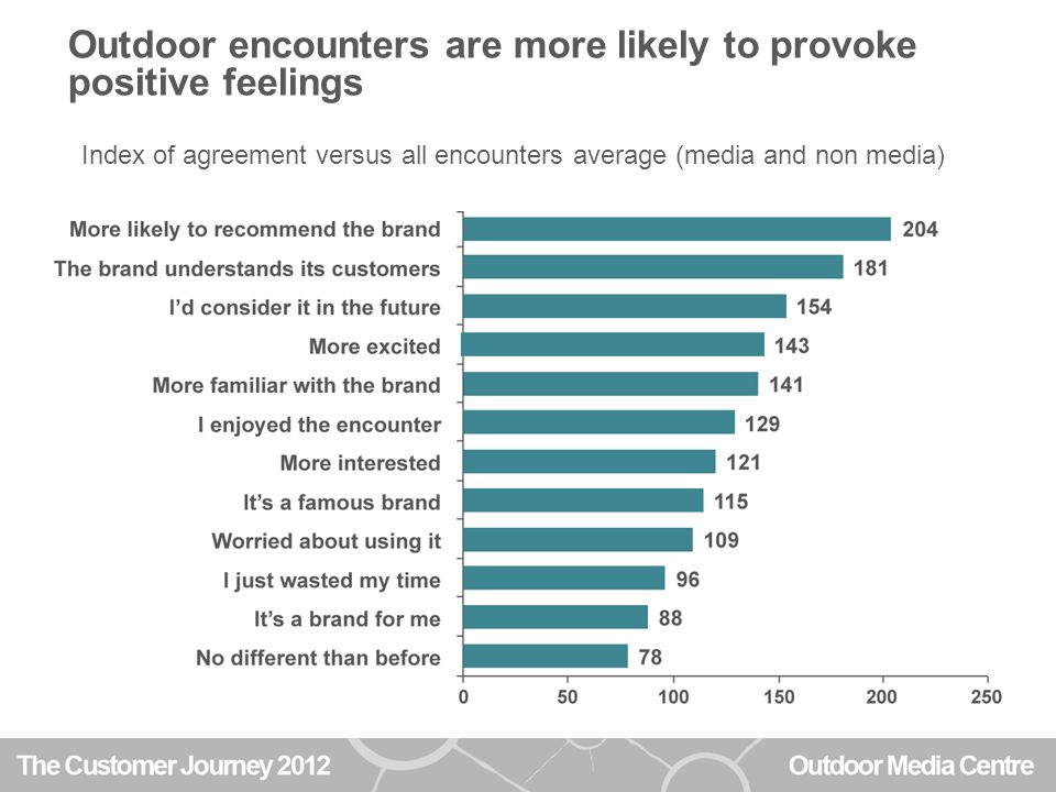 Outdoor encounters are more likely to provoke positive feelings Index of agreement versus all encounters average (media and non media)