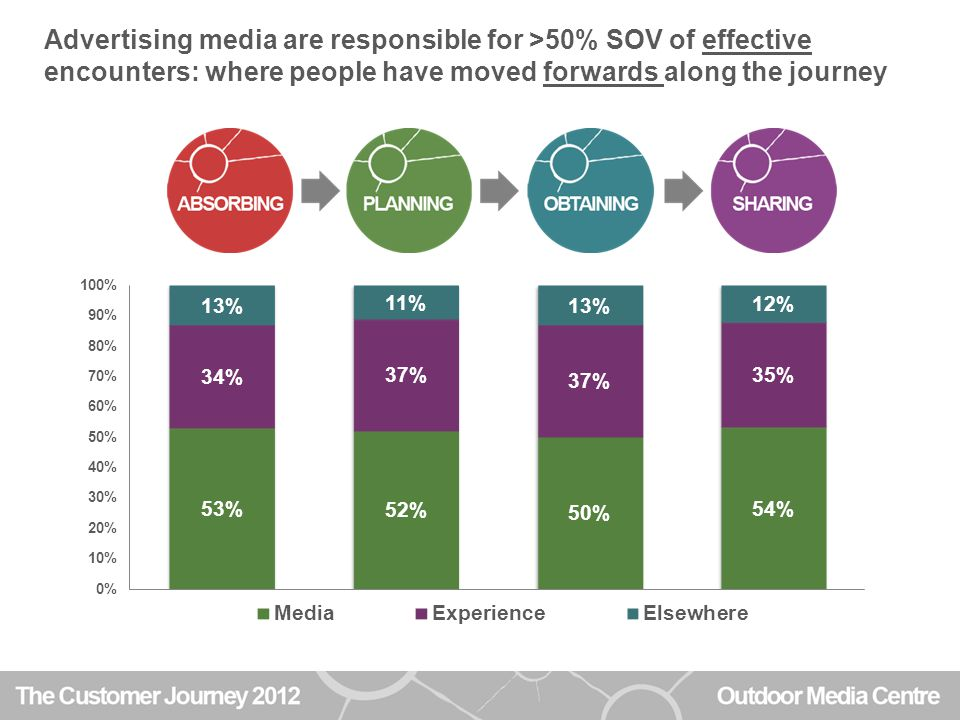 Advertising media are responsible for >50% SOV of effective encounters: where people have moved forwards along the journey