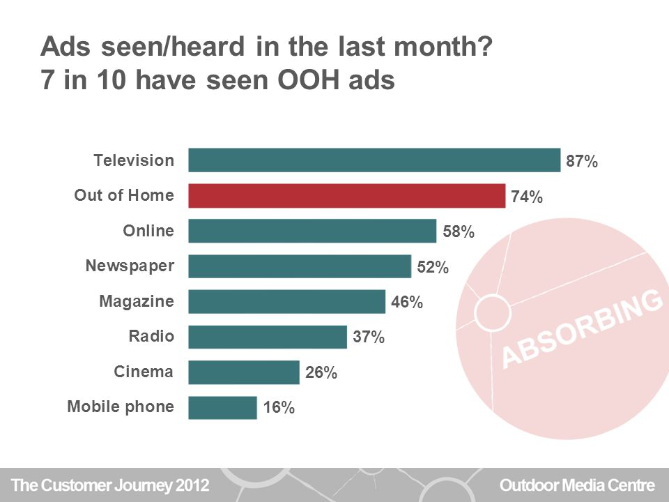 OOH-exposed people more likely to act on ads Those seeing OOH ads are much more likely to learn about companies they've seen advertised, and look at products they've seen advertised, than people who haven't