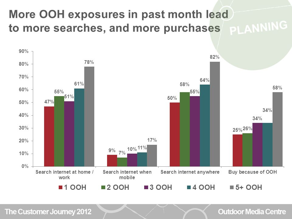 1 in 3 have bought because of OOH advertising