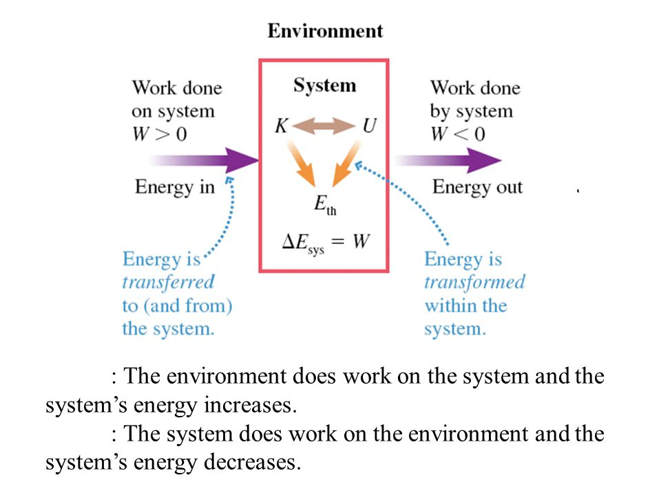 : The environment does work on the system and the system's energy increases.