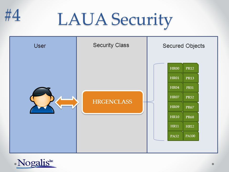 HRGENCLASS PA52 PA100 HR07 HR04 HR01 HR00 HR09 HR10 HR11 PR12 PR13 PR51 PR52 PR67 PR68 HR12 User Security Class Secured Objects LAUA Security #4