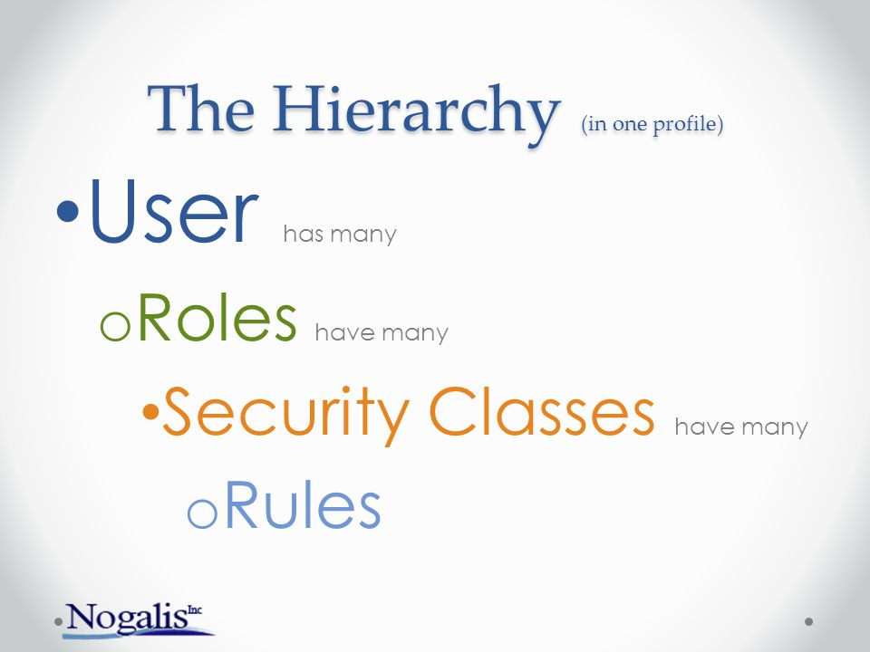 The Hierarchy (in one profile) User has many o Roles have many Security Classes have many o Rules