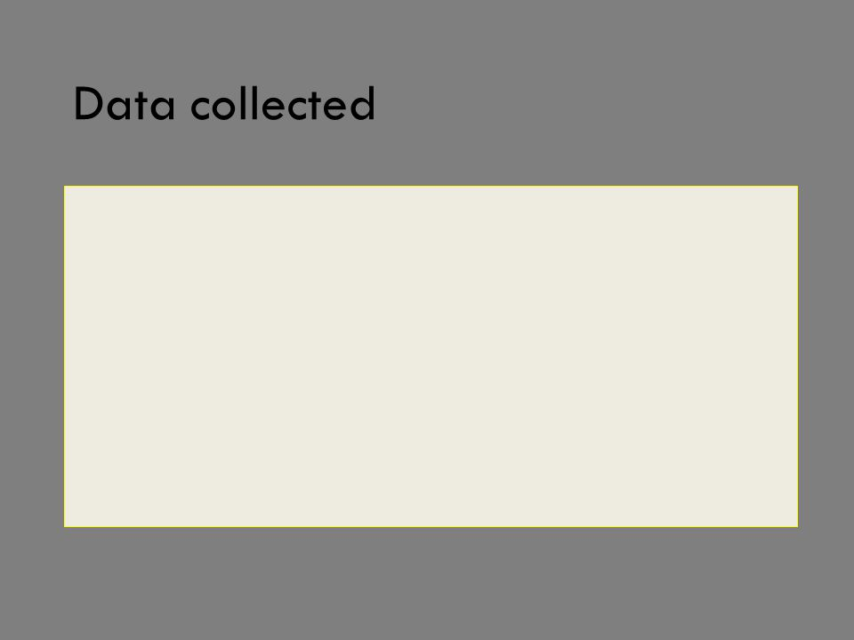 Data collected