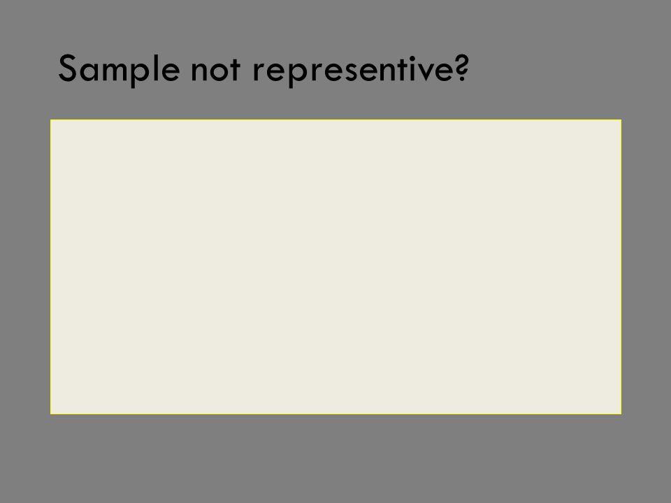 Sample not representive?