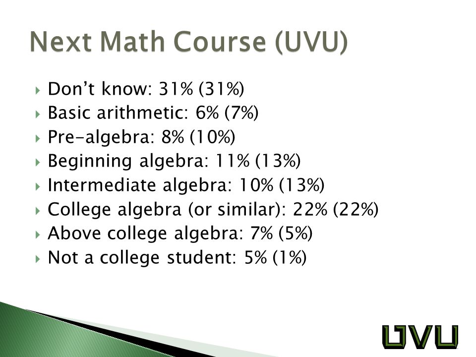  Don't know: 31% (31%)  Basic arithmetic: 6% (7%)  Pre-algebra: 8% (10%)  Beginning algebra: 11% (13%)  Intermediate algebra: 10% (13%)  College algebra (or similar): 22% (22%)  Above college algebra: 7% (5%)  Not a college student: 5% (1%) Next Math Course (UVU)