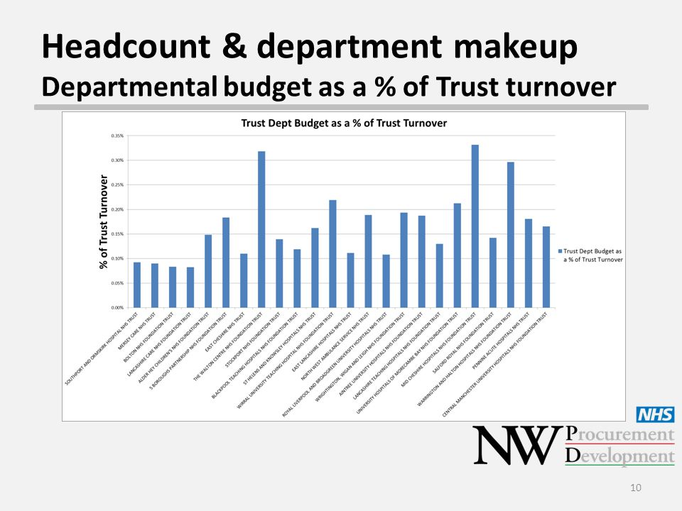 Headcount & department makeup Departmental budget as a % of Trust turnover 10