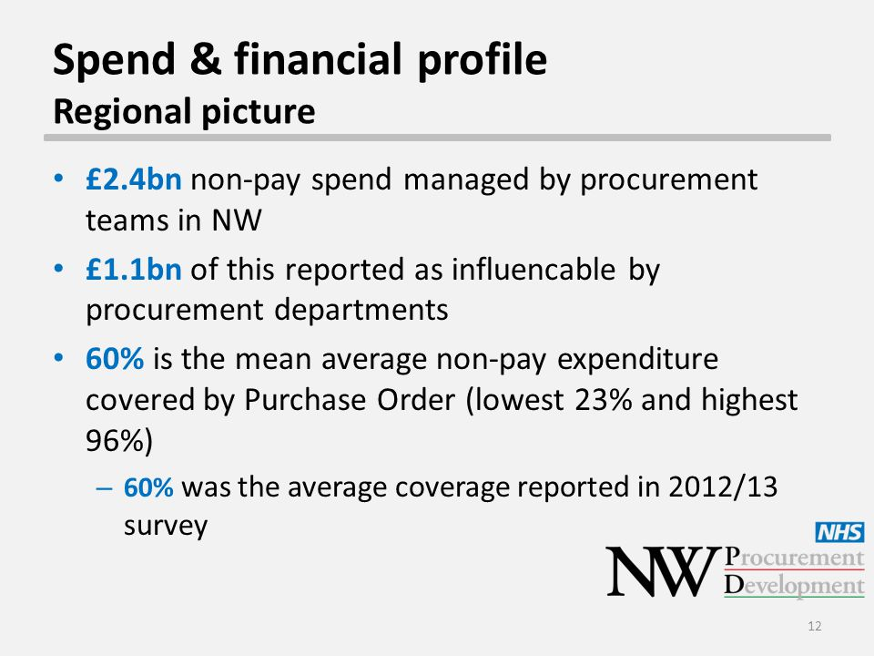 Spend & financial profile Regional picture £2.4bn non-pay spend managed by procurement teams in NW £1.1bn of this reported as influencable by procurem