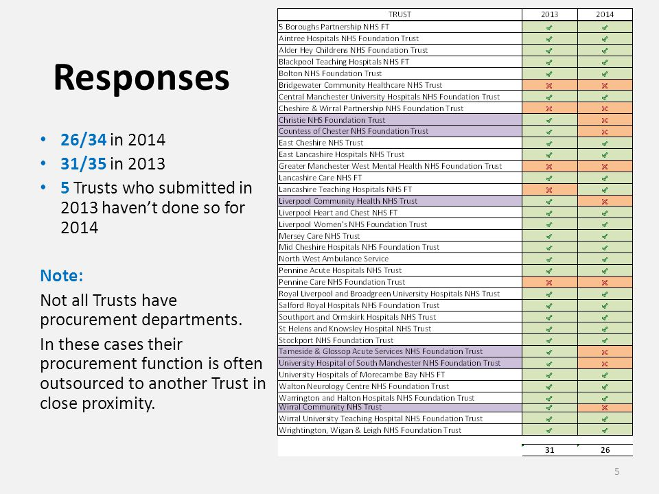 Responses 26/34 in 2014 31/35 in 2013 5 Trusts who submitted in 2013 haven't done so for 2014 Note: Not all Trusts have procurement departments. In th