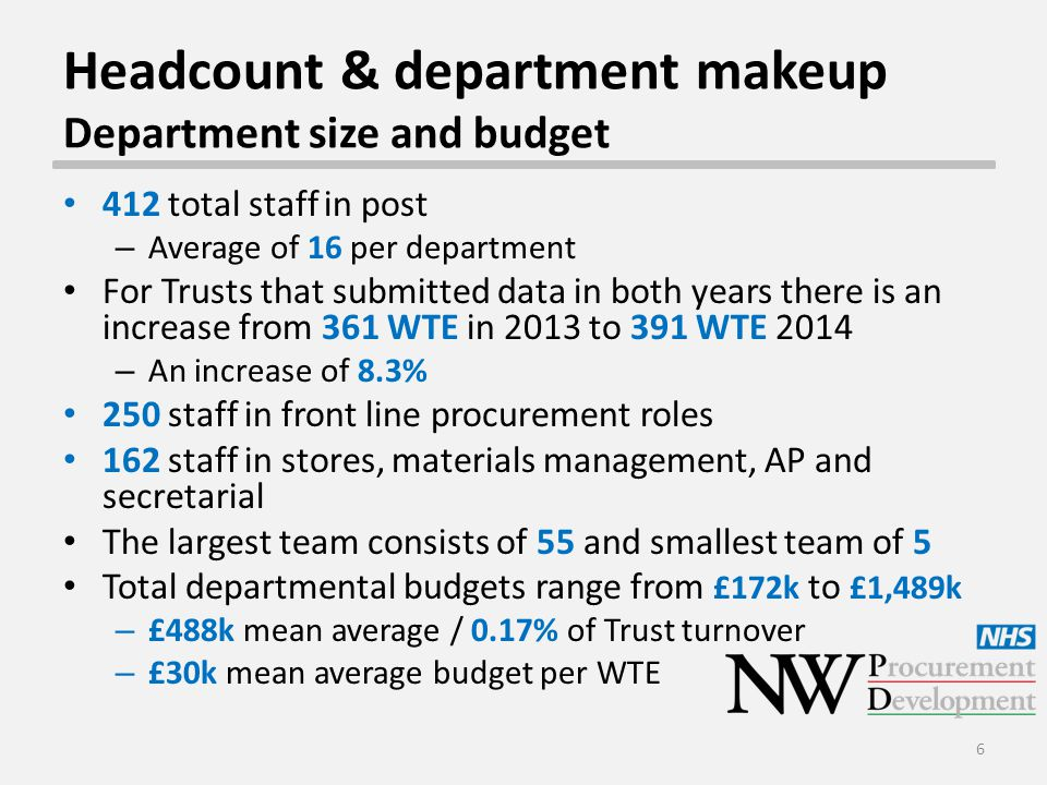 Headcount & department makeup Department size and budget 412 total staff in post – Average of 16 per department For Trusts that submitted data in both years there is an increase from 361 WTE in 2013 to 391 WTE 2014 – An increase of 8.3% 250 staff in front line procurement roles 162 staff in stores, materials management, AP and secretarial The largest team consists of 55 and smallest team of 5 Total departmental budgets range from £172k to £1,489k – £488k mean average / 0.17% of Trust turnover – £30k mean average budget per WTE 6